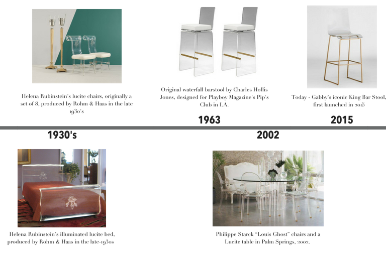 acrylic furniture history of lucite